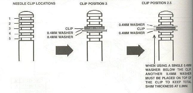 Yamaha Vmax Needle Position